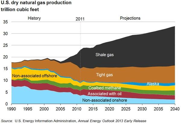 Producción de gas natural en Estados Unidos (1990-previsión 2040)