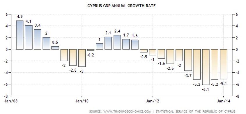Tasa de crecimiento del PIB de Chipre (2008-2014)