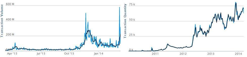 Volumen y cantidad transacciones Bitcoin abril 2011 2014