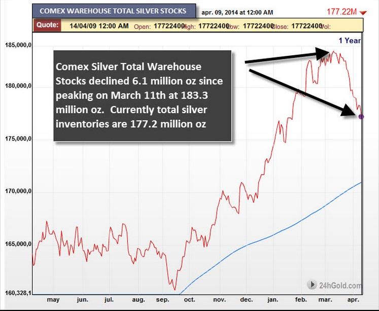 Inventarios totales de plata en el COMEX (abril 2013-abril 2014)