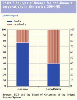 Fuentes de financiación empresarial en la Zona euro frente a US (2004-2008)