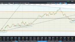 Gráfico análisis técnico del oro a 4 horas 7 abril 2014