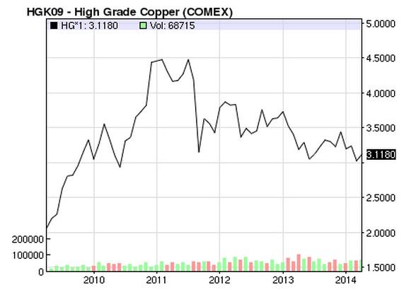 Precio del cobre (2009_2014)