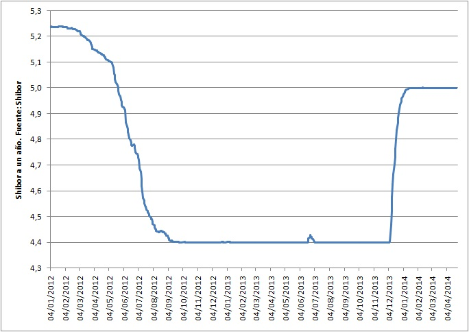 SHIBOR a un año (2012-2014)