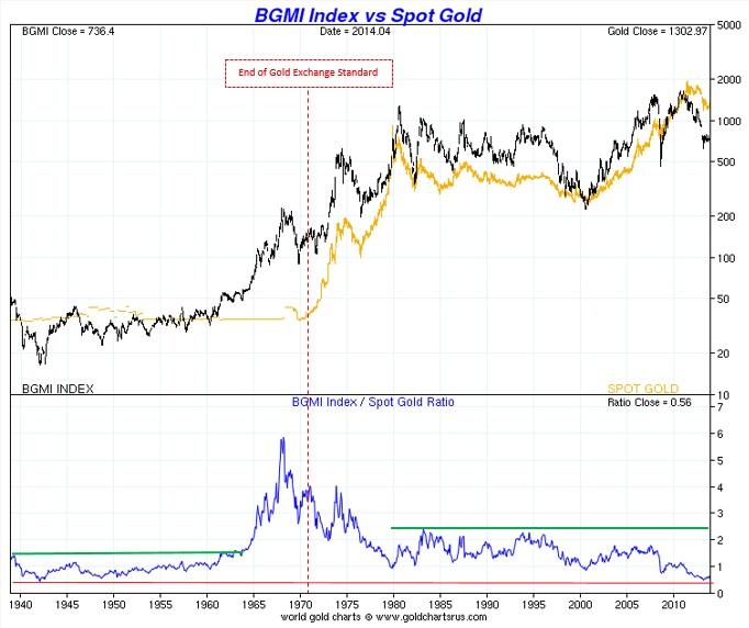 Barrons Index vs precio oro (1940_2014)