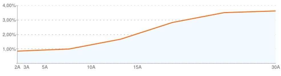 Curva de tipos del bono español_ 14 mayo 2014