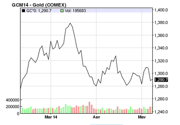 Gold Price_February_April 2014