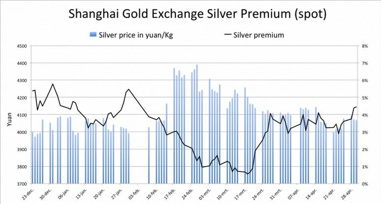 Shanghai Silver Premium (2013_2014)