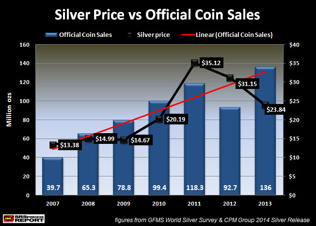 Silver-Price-vs-Official-Coin-Sales 2007_2013