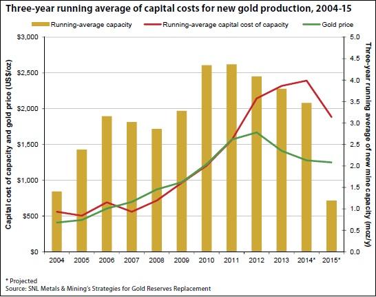 Precio Del Oro De Plata Platino Nuestras Monedas Y Diffees Países Los Mejores Precios Mercado