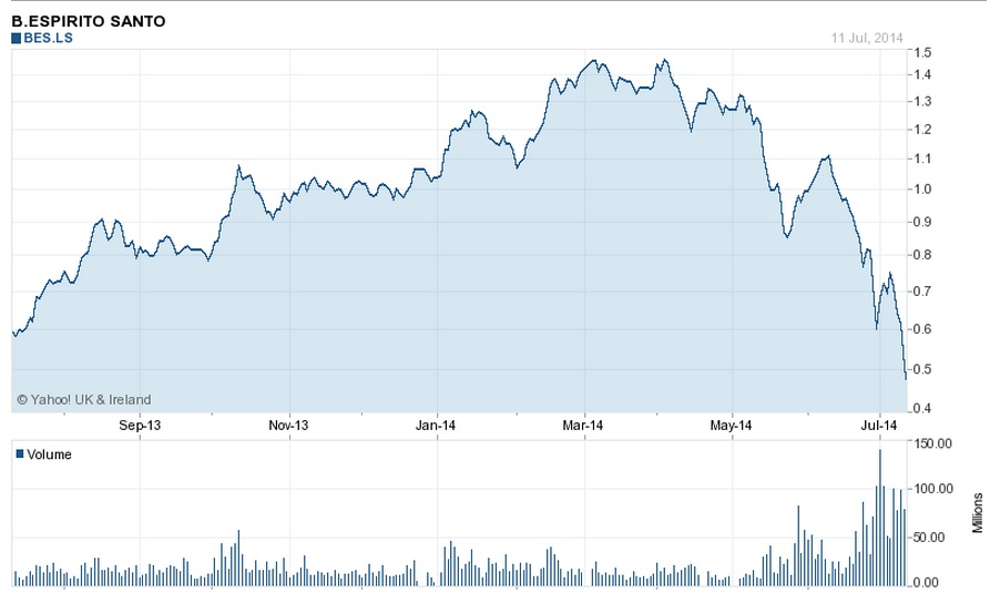 Espirito Santo Shares (july 2013_july 2014)