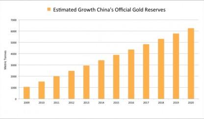 Estimacion_crecimiento_reservas_oro_China