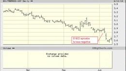Rendimiento del bono español a 10 años 2014