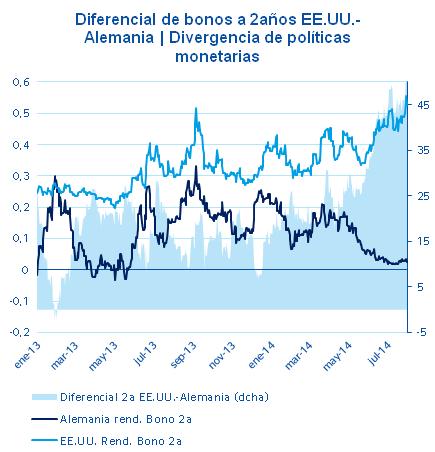 Diferencial de bonos a dos años US-Alemania enero 2013_julio 2014