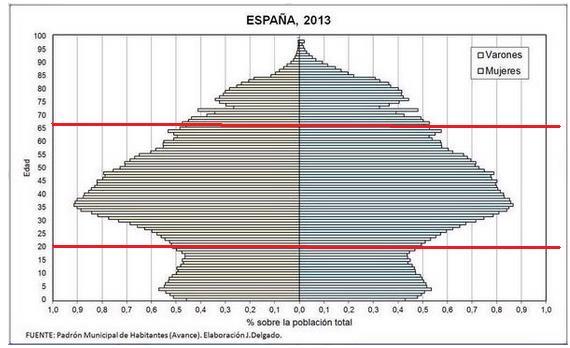 Pirámide de población española por J. Delgado