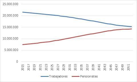 Previsión evolución trabajadores y pensionistas de 2015 a 2051