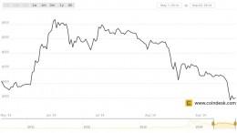Grafico precioBTC_sept2014