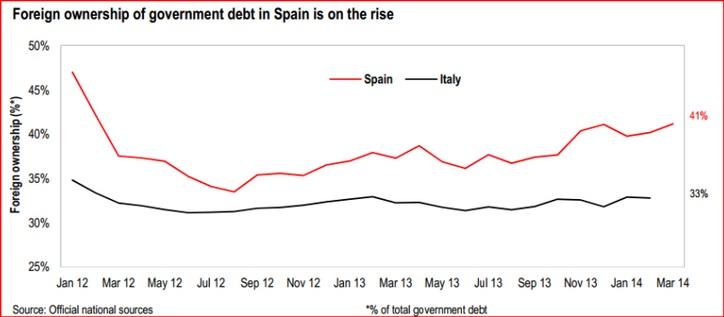 Tenencias extranjeras de deuda pública española e italiana (ene-2012, may-2014)
