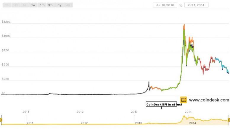 Grafico precio Bitcoin 2010-Sept 2014