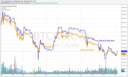 rublo-dolar-Bitcoin