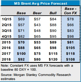 Brent Forecast 2015_Morgan Stanley