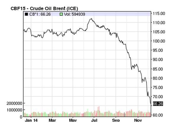 Crude Oil Brent_2013_2014dec