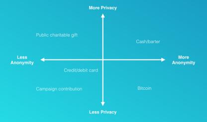 Esquema Anonimato Bitcoin