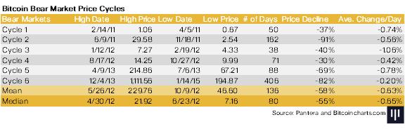 Ciclos de bajada del precio de Bitcoin