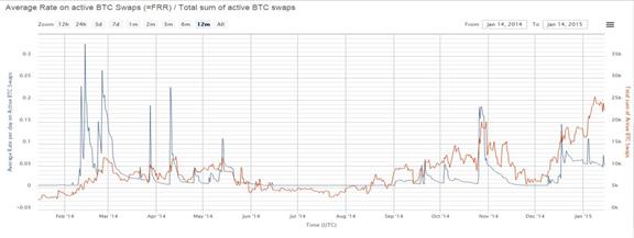 Posiciones en corto en maximos enero 2015 para bitcoin