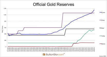 Reservas de oro oficiales turcas de 2000 a 2014