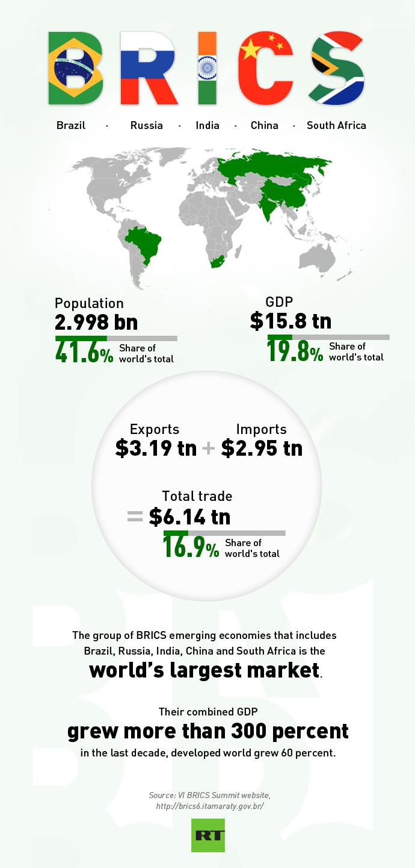 Infografia BRICS