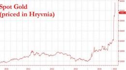 Precio del oro en Hryvinia de Ucrania 2010 a 2015