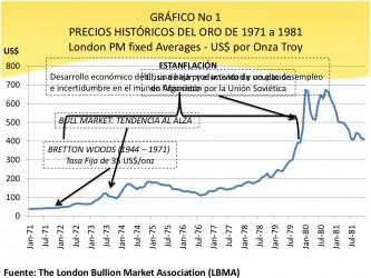 Precios Historicos Del Oro De 1971 A 1981