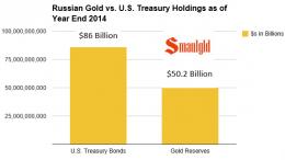 Reservas de oro rusia comparacion deuda estados unidos 2014