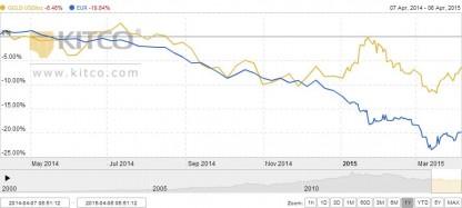 Grafica precio oro y euro mayo 2014 abril 2015