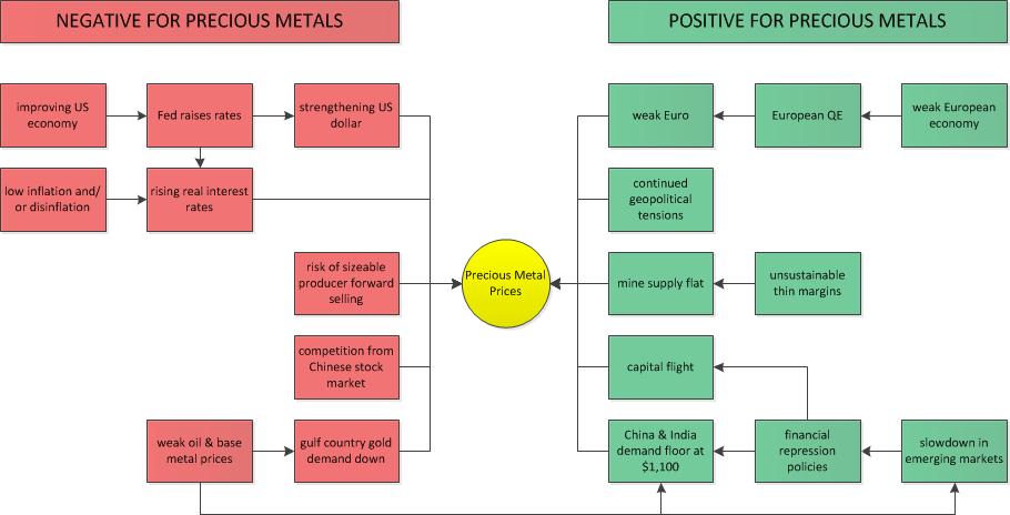 Modelo de factores que influyen en el precio del oro