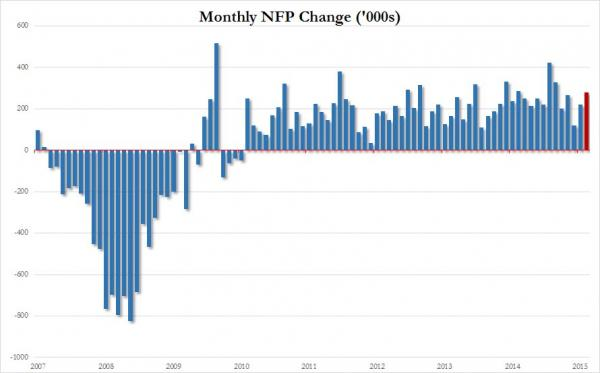 Cambios mensuales NFP 2007 a 2015