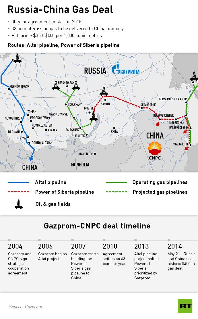 Gaseoductos de Rusia a China