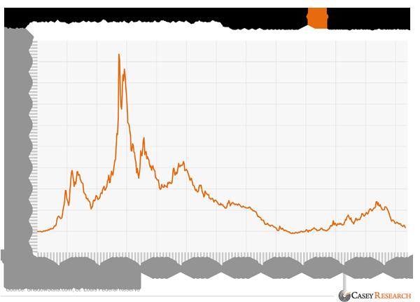 Precio del oro ajustado a la inflacion de 1980 a 2015
