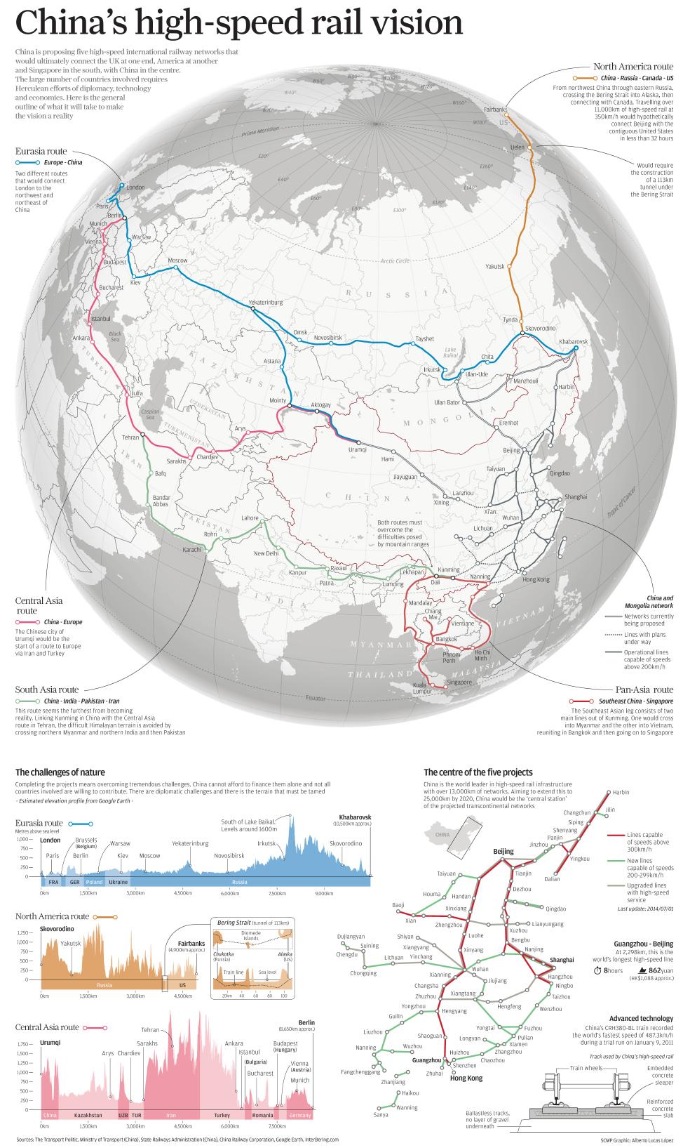 Vision de la red de trenes de alta velocidad de China con el mundo