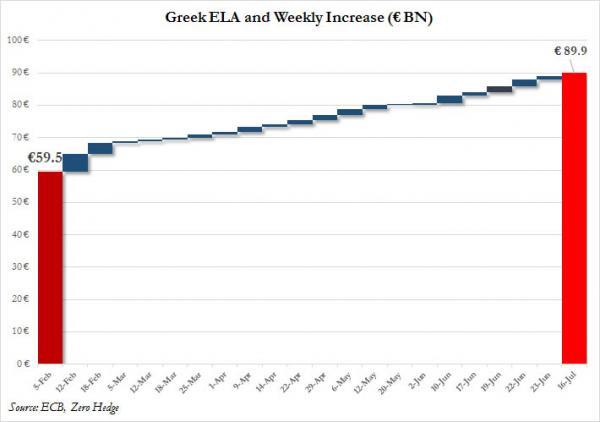 Aumentos semanales del ELA del BCE desde febrero 2015 a julio 2015 para la banca griega