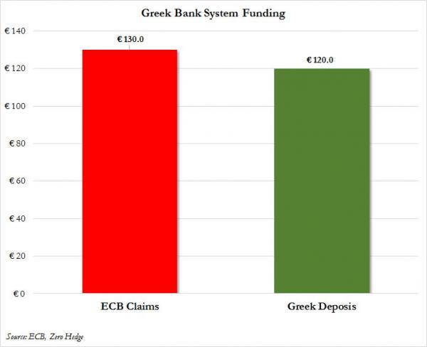 Depositos de la banca griega y deudas con el BCE julio 2015