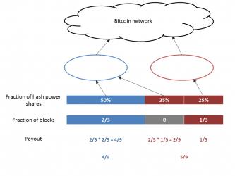 Teoria juegos mineria Bitcoin