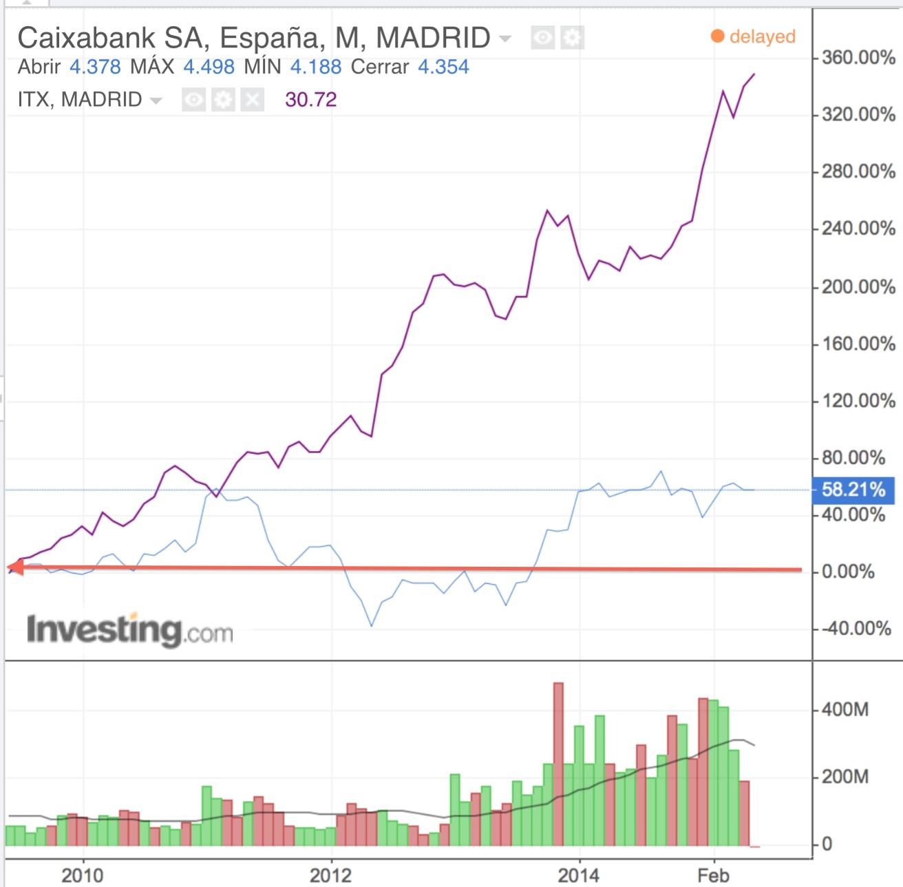 La Caixa Inditex cotizacion abril 2010 2015