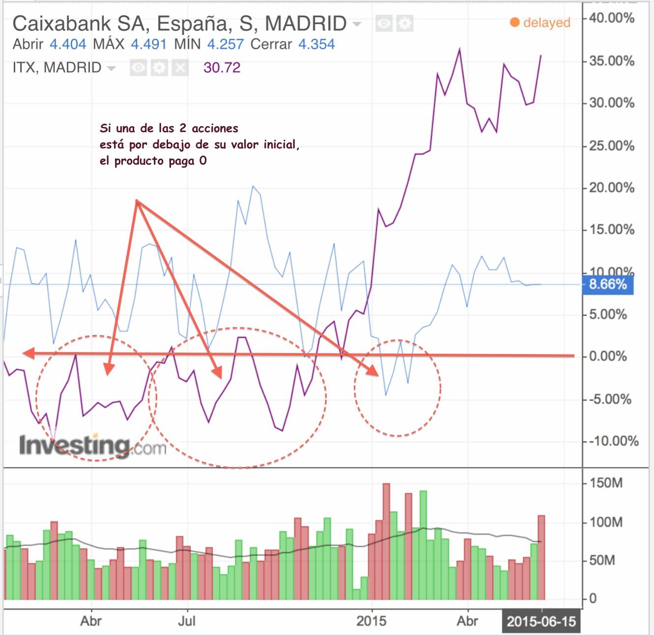 La Caixa Inditex cotizacion abril junio 2015