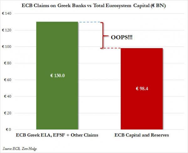 Reservas y capital del BCE en comparación con las deudas de la banca griega julio 2015