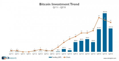 Inversion Bitcoin 2011-2015