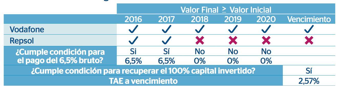 BBVA Fondo con Repsol y Vodafone
