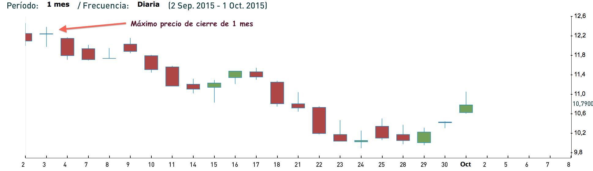 Cotización Repsol Septiembre 2015