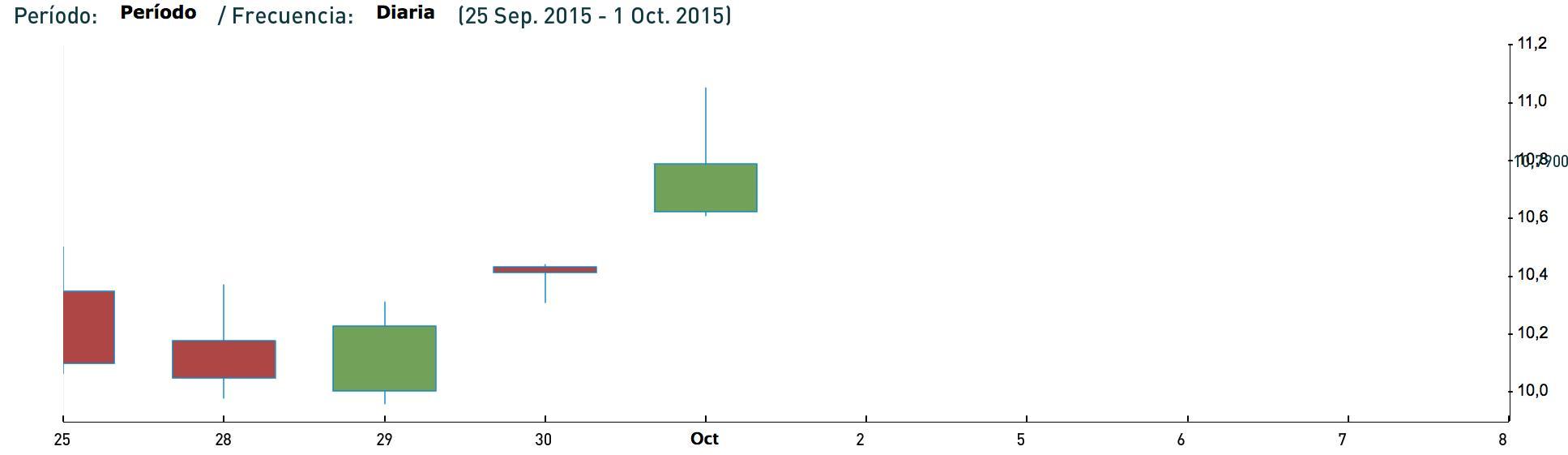Cotizacion Repsol ultima semana septiembre 2015